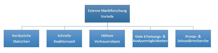 Externe_MaFo-Vorteile-2